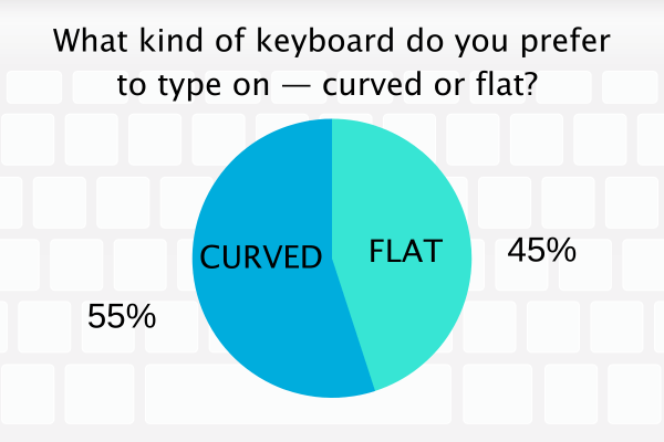 What kind of keyboard do you prefer typing on?