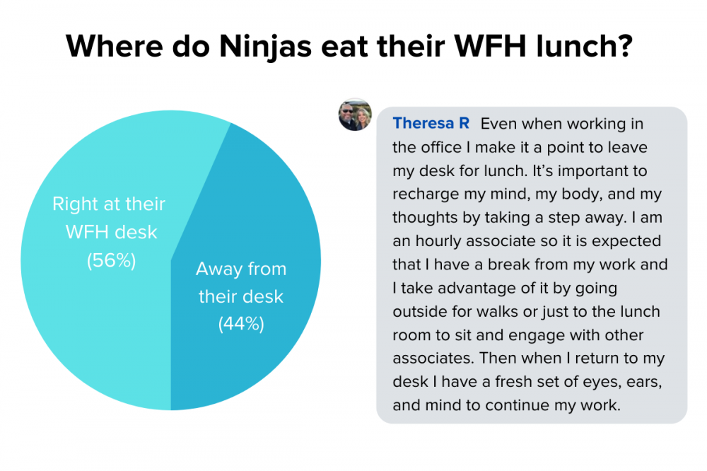 Where do Ninjas eat their WFH lunch?